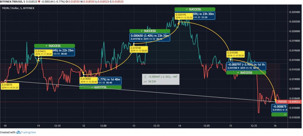 TRX Price Chart