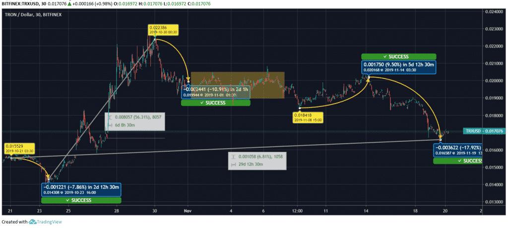 Tron-Price-Chart